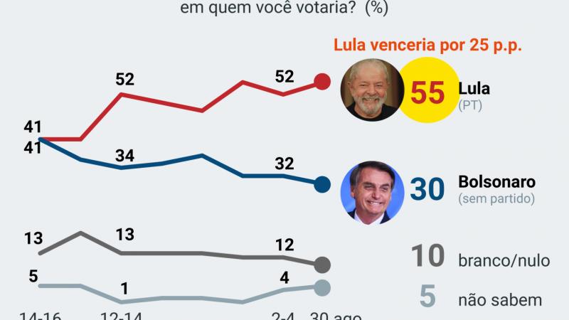 PoderData: Lula venceria Bolsonaro por 55% a 30% no 2º turno.