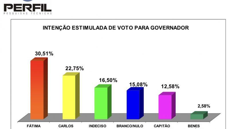 Governadora Fátima segue liderando e chapa da oposição não decola